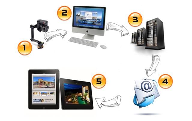 How Does A 360 Virtual Tour Work?   360 Virtual Tour   Virtual Tour   Virtual Tour Provider   360 Virtual Tour Company   360 Virtual Tour Service Provider   Best 360 Virtual Tour Company