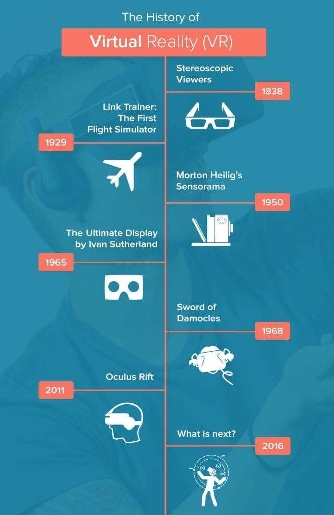 History of VR (Infographic) | Immersive Virtual Reality